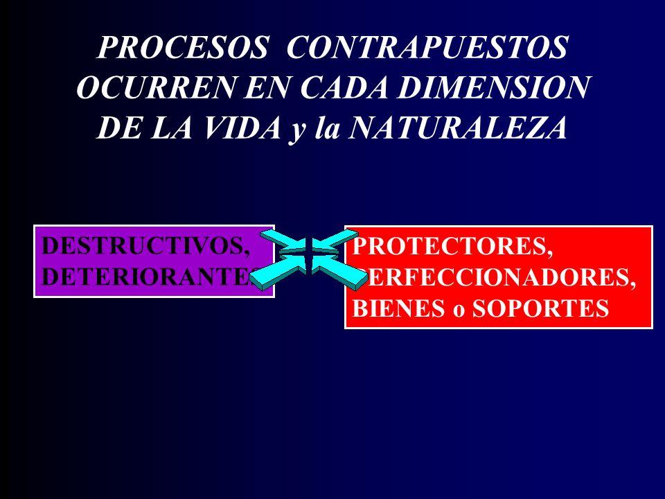 PROCESOS CONTRAPUESTOS OCURREN EN CADA DIMENSION DE LA VIDA y la NATURALEZA DESTRUCTIVOS, DETERIORANTES PROTECTORES, PERFECCIONADORES, BIENES o SOPORTES
