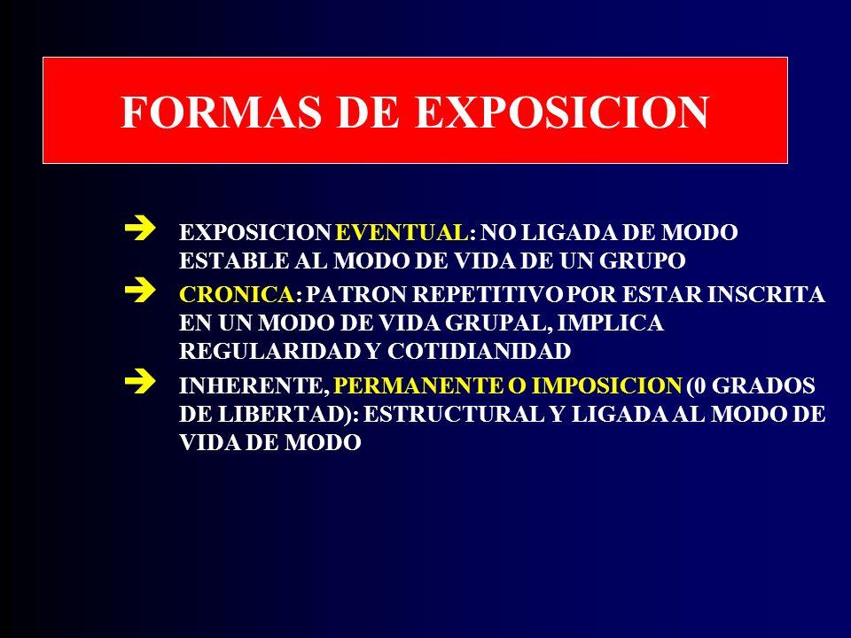 FORMAS DE EXPOSICION EXPOSICION EVENTUAL: NO LIGADA DE MODO ESTABLE AL MODO DE VIDA DE UN GRUPO CRONICA: PATRON REPETITIVO POR ESTAR INSCRITA EN UN MODO DE VIDA GRUPAL, IMPLICA REGULARIDAD Y COTIDIANIDAD INHERENTE, PERMANENTE O IMPOSICION (0 GRADOS DE LIBERTAD): ESTRUCTURAL Y LIGADA AL MODO DE VIDA DE MODO