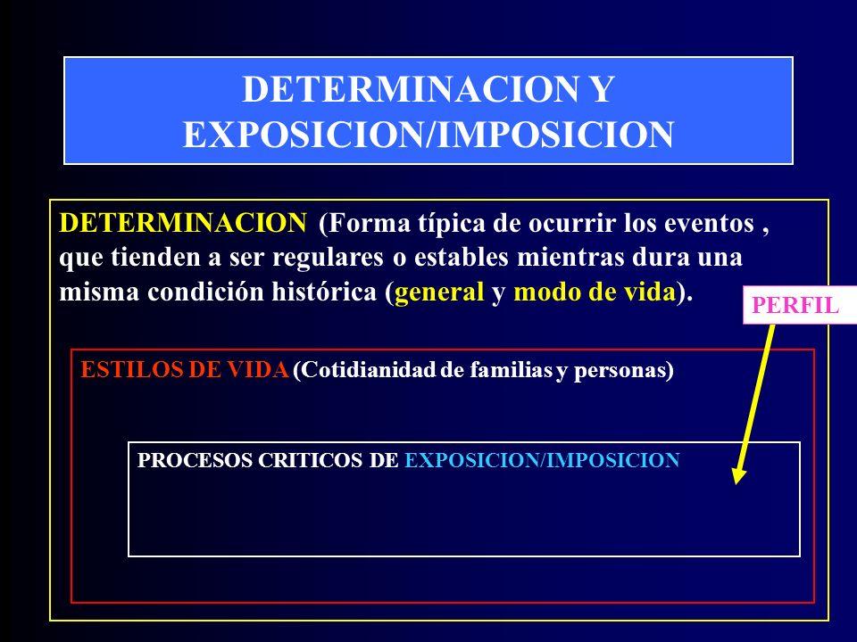 DETERMINACION Y EXPOSICION/IMPOSICION DETERMINACION (Forma típica de ocurrir los eventos, que tienden a ser regulares o estables mientras dura una misma condición histórica (general y modo de vida).