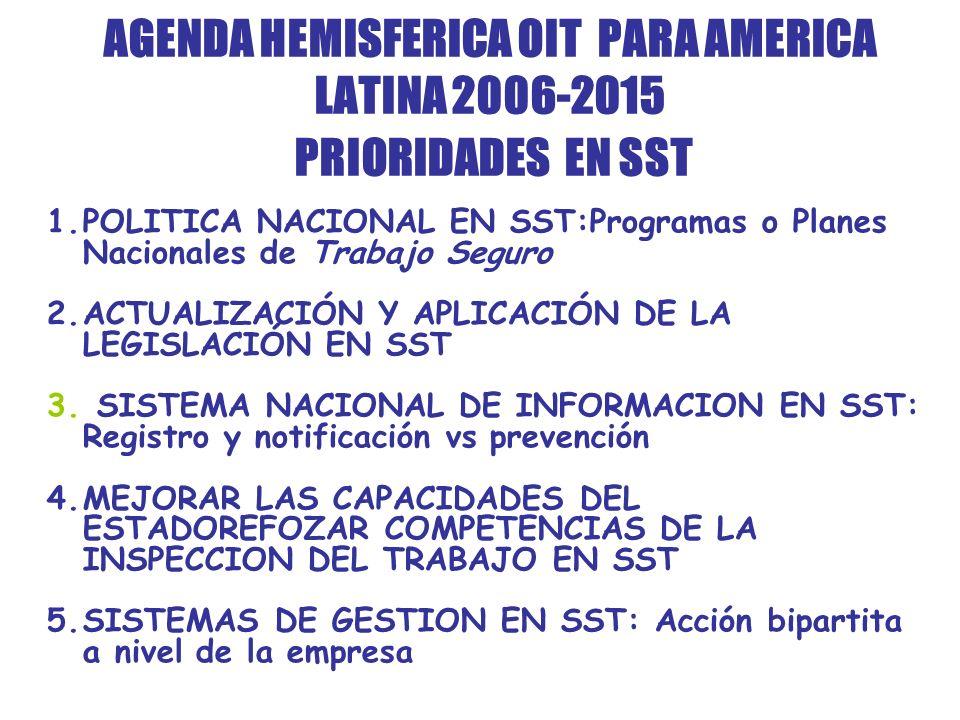 AGENDA HEMISFERICA OIT PARA AMERICA LATINA 2006-2015 PRIORIDADES EN SST 1.POLITICA NACIONAL EN SST:Programas o Planes Nacionales de Trabajo Seguro 2.ACTUALIZACIÓN Y APLICACIÓN DE LA LEGISLACIÓN EN SST 3.