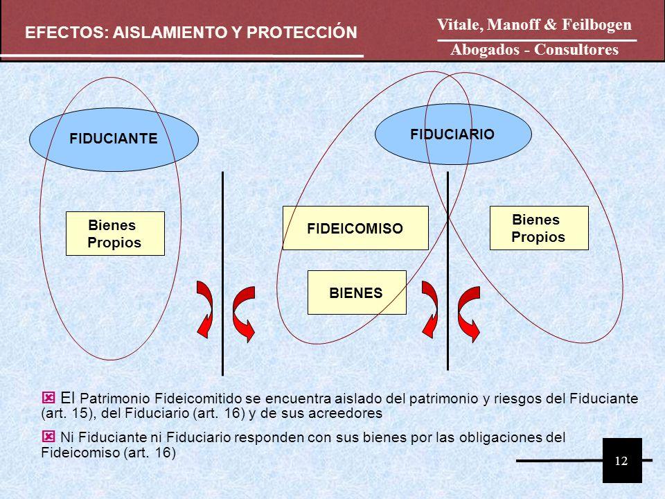 FIDUCIANTE FIDUCIARIO FIDEICOMISO BIENES Bienes Propios Bienes Propios El Patrimonio Fideicomitido se encuentra aislado del patrimonio y riesgos del F