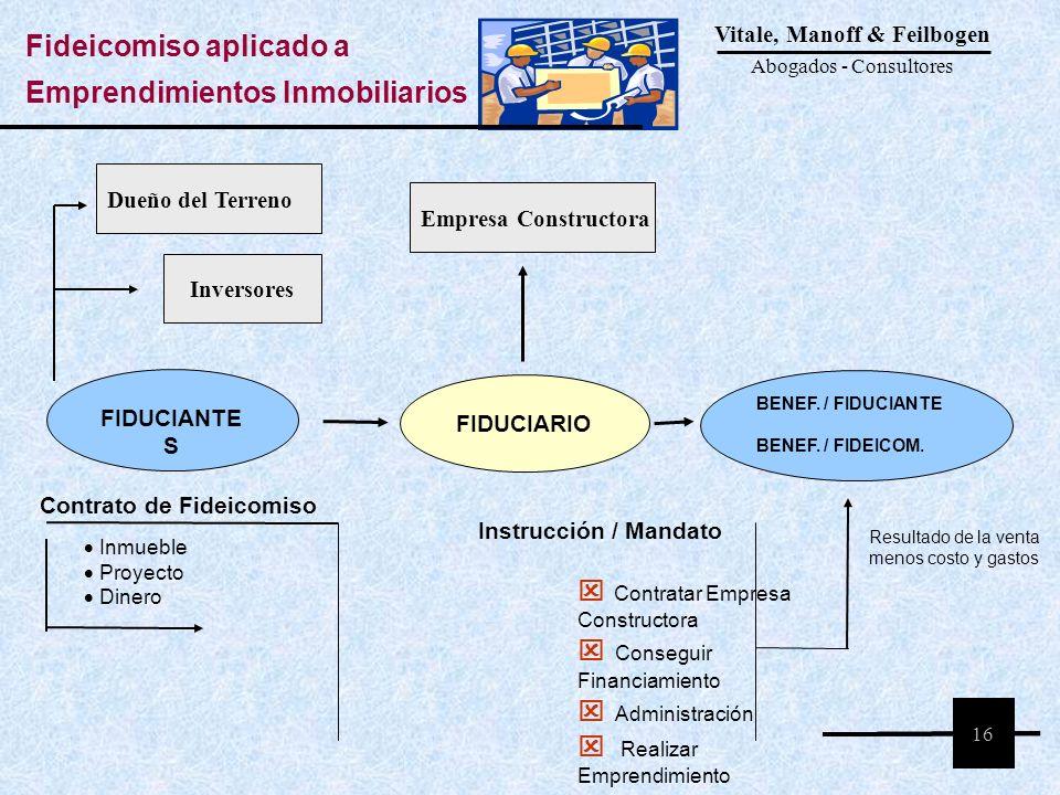Contrato de Fideicomiso FIDUCIANTE S Inmueble Proyecto Dinero FIDUCIARIO BENEF. / FIDUCIANTE BENEF. / FIDEICOM. Resultado de la venta menos costo y ga