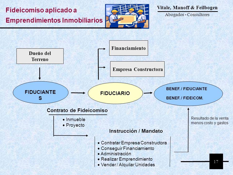 Contrato de Fideicomiso FIDUCIANTE S Inmueble Proyecto Instrucción / Mandato Contratar Empresa Constructora Conseguir Financiamiento Administración Re
