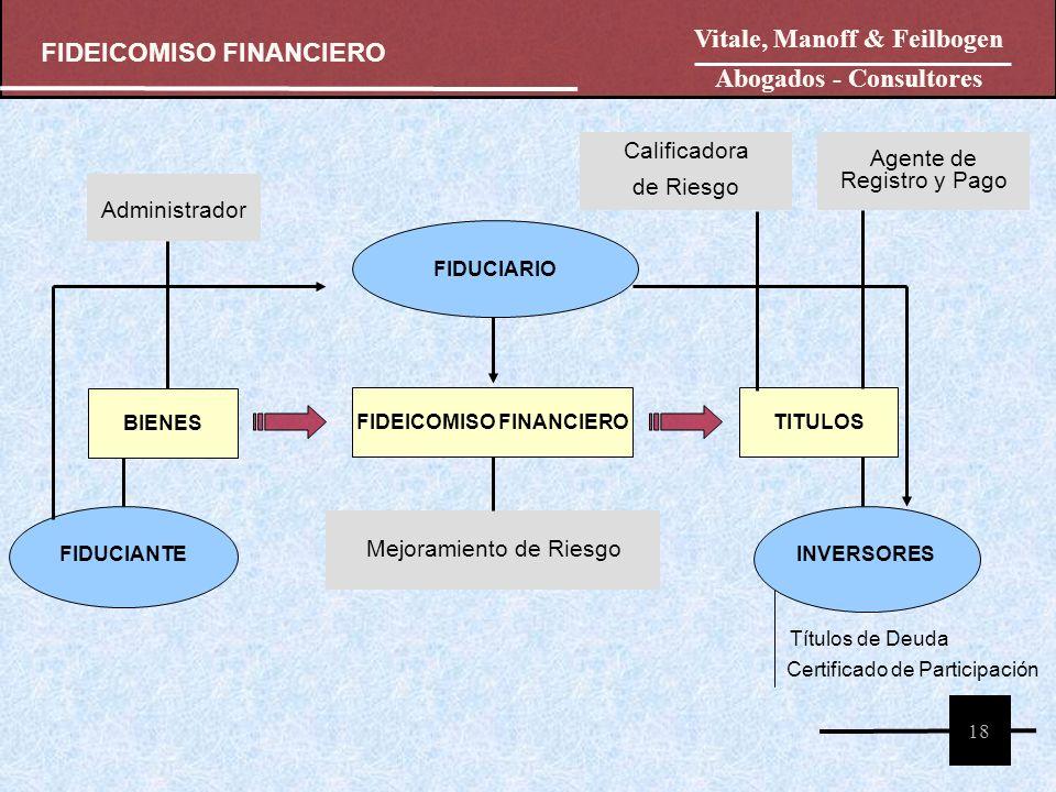 FIDUCIANTE FIDUCIARIO INVERSORES FIDEICOMISO FINANCIERO BIENES TITULOS Mejoramiento de Riesgo Calificadora de Riesgo FIDEICOMISO FINANCIERO 18 Adminis