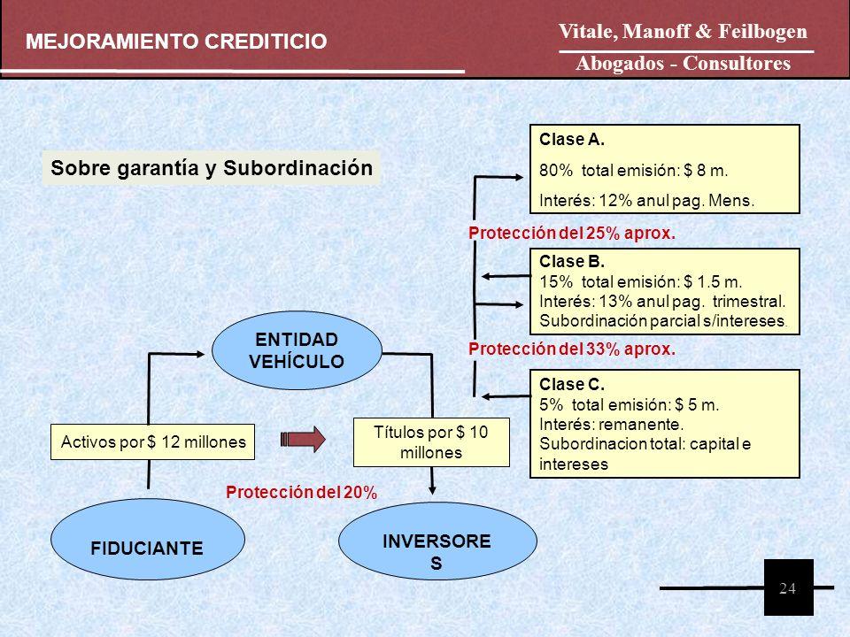 24 MEJORAMIENTO CREDITICIO FIDUCIANTE ENTIDAD VEHÍCULO INVERSORE S Clase A. 80% total emisión: $ 8 m. Interés: 12% anul pag. Mens. Clase B. 15% total