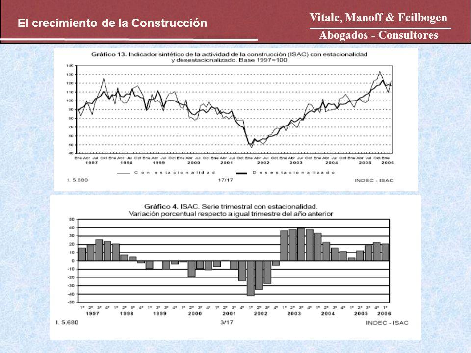 Vitale, Manoff & Feilbogen Abogados - Consultores El crecimiento de la Construcción