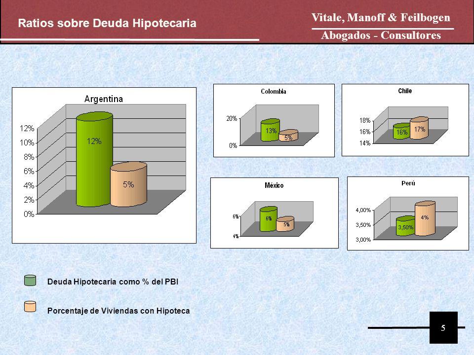 5 Vitale, Manoff & Feilbogen Abogados - Consultores Ratios sobre Deuda Hipotecaria Deuda Hipotecaria como % del PBI Porcentaje de Viviendas con Hipoteca