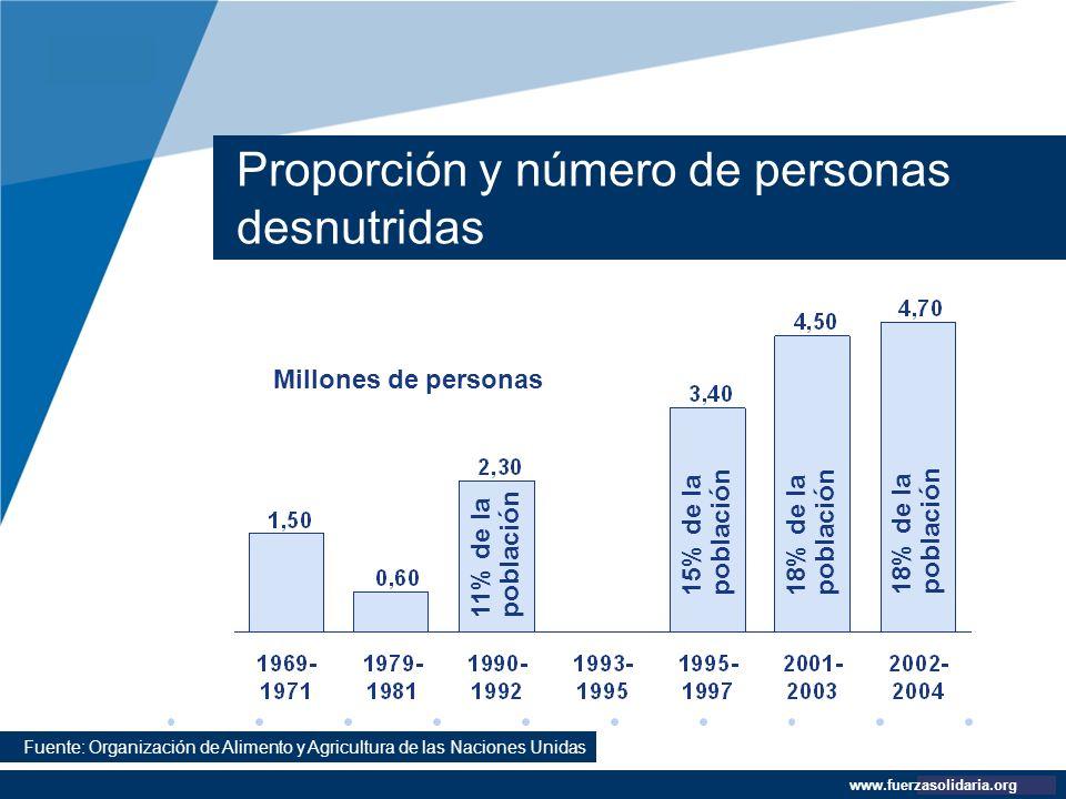Company LOGO www.company.com Proporción y número de personas desnutridas www.fuerzasolidaria.org Millones de personas 18% de la población 15% de la po