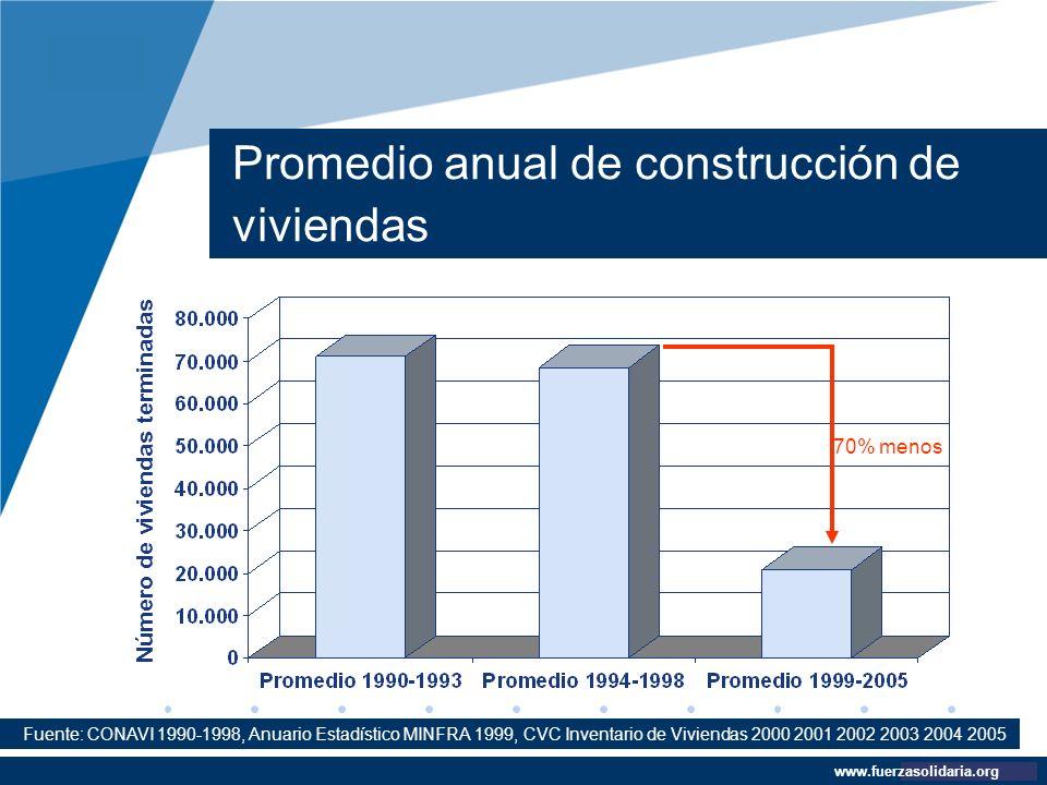 Company LOGO www.company.com Promedio anual de construcción de viviendas www.fuerzasolidaria.org Fuente: CONAVI 1990-1998, Anuario Estadístico MINFRA