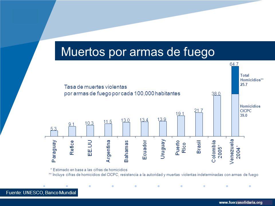 Company LOGO www.company.com Muertos por armas de fuego www.fuerzasolidaria.org Fuente: UNESCO, Banco Mundial * Estimado en base a las cifras de homic