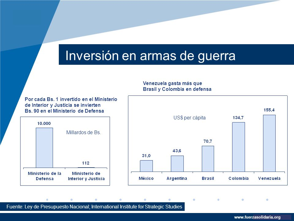 Company LOGO www.company.com Inversión en armas de guerra www.fuerzasolidaria.org Fuente: Ley de Presupuesto Nacional; International Institute for Str