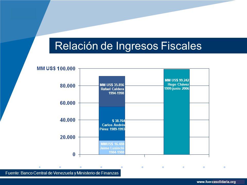 Company LOGO www.company.com Relación de Ingresos Fiscales www.fuerzasolidaria.org Fuente: Banco Central de Venezuela y Ministerio de Finanzas MM US$