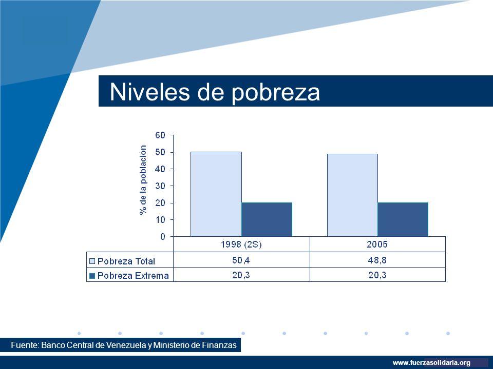 Company LOGO www.company.com Niveles de pobreza www.fuerzasolidaria.org Fuente: Banco Central de Venezuela y Ministerio de Finanzas % de la población