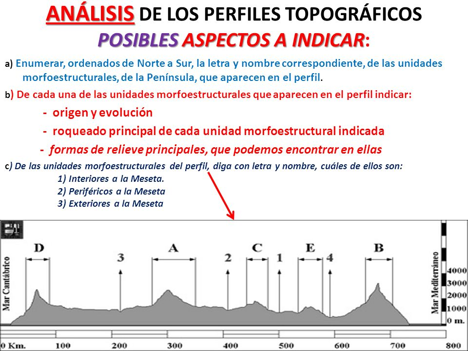 ANÁLISIS DE LOS PERFILES TOPOGRÁFICOS POSIBLES ASPECTOS A INDICAR: a) Enumerar, ordenados de Norte a Sur, la letra y nombre correspondiente, de las un