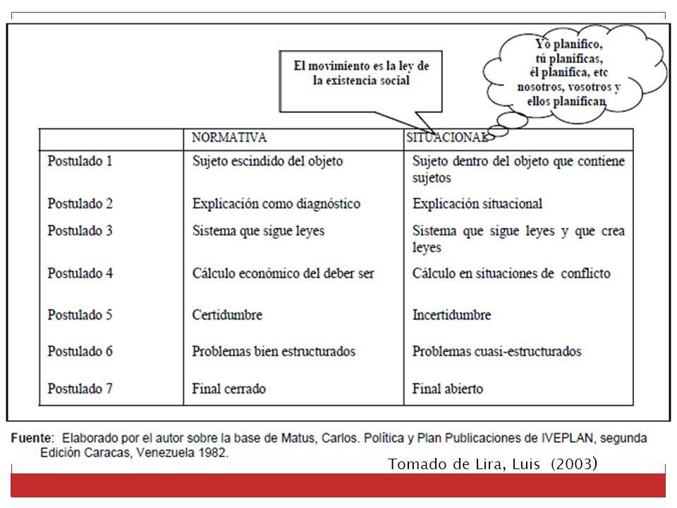 Tomado de Lira, Luis (2003 )