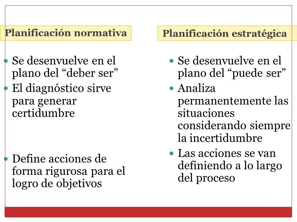Planificación normativa Planificación estratégica Se desenvuelve en el plano del deber ser El diagnóstico sirve para generar certidumbre Define accion
