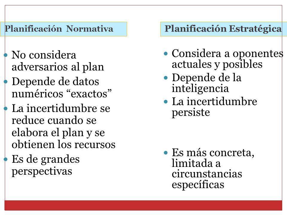 Planificación Normativa Planificación Estratégica No considera adversarios al plan Depende de datos numéricos exactos La incertidumbre se reduce cuand