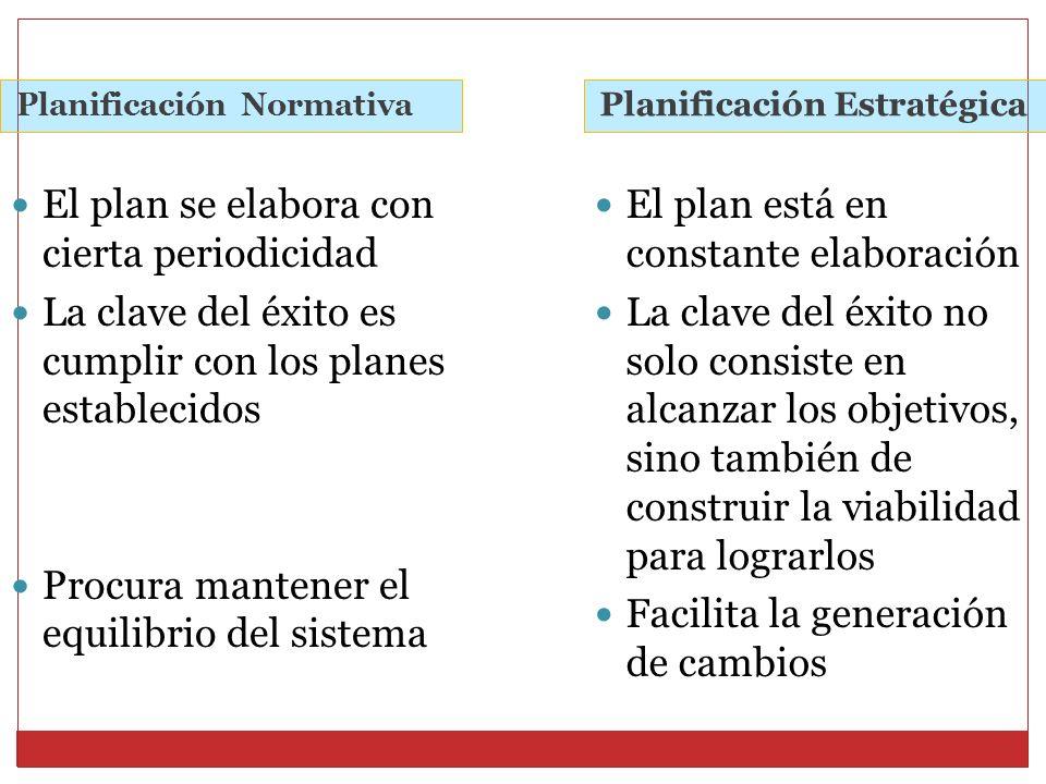 Planificación Normativa Planificación Estratégica El plan se elabora con cierta periodicidad La clave del éxito es cumplir con los planes establecidos