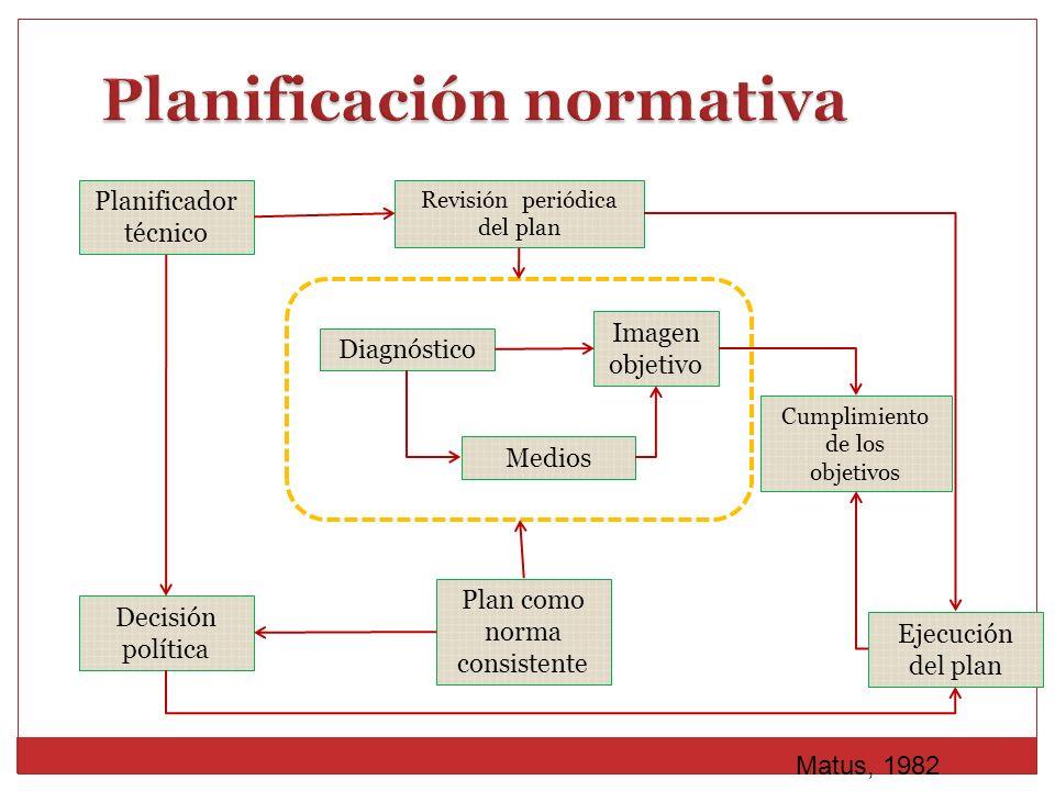Planificador técnico Decisión política Revisión periódica del plan Ejecución del plan Plan como norma consistente Cumplimiento de los objetivos Imagen