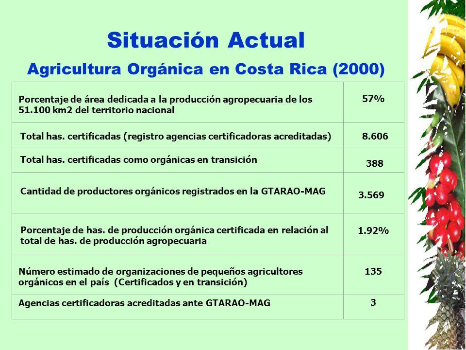 Situación Actual Agricultura Orgánica en Costa Rica (2000) Porcentaje de área dedicada a la producción agropecuaria de los 51.100 km2 del territorio n