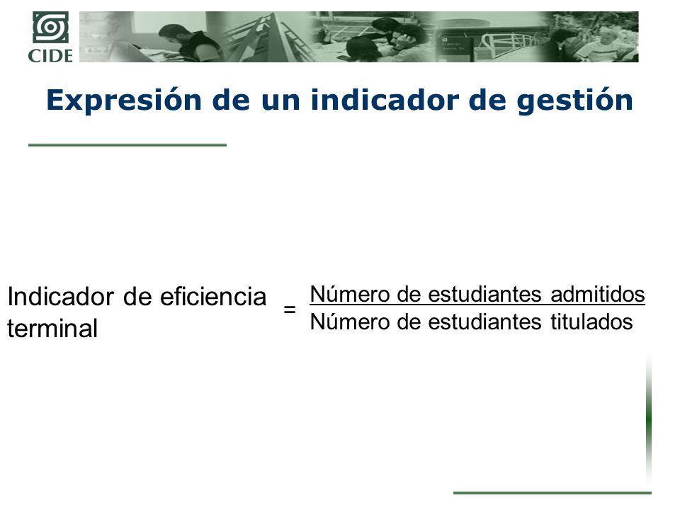 Expresión de un indicador de gestión Indicador de eficiencia terminal = Número de estudiantes admitidos Número de estudiantes titulados