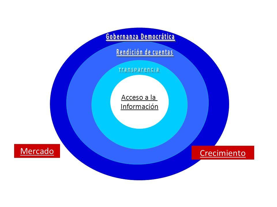 Acceso a la Información Mercado Crecimiento