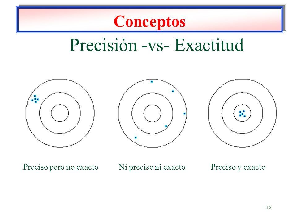 18 Conceptos Precisión -vs- Exactitud Preciso pero no exactoNi preciso ni exactoPreciso y exacto