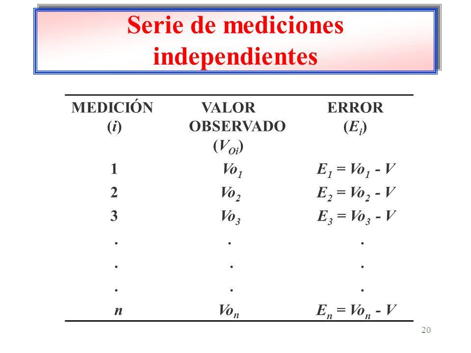 20 Serie de mediciones independientes MEDICIÓN (i) VALOR OBSERVADO (V Oi ) ERROR (E i ) 1 Vo 1 E 1 = Vo 1 - V 2 Vo 2 E 2 = Vo 2 - V 3 Vo 3 E 3 = Vo 3