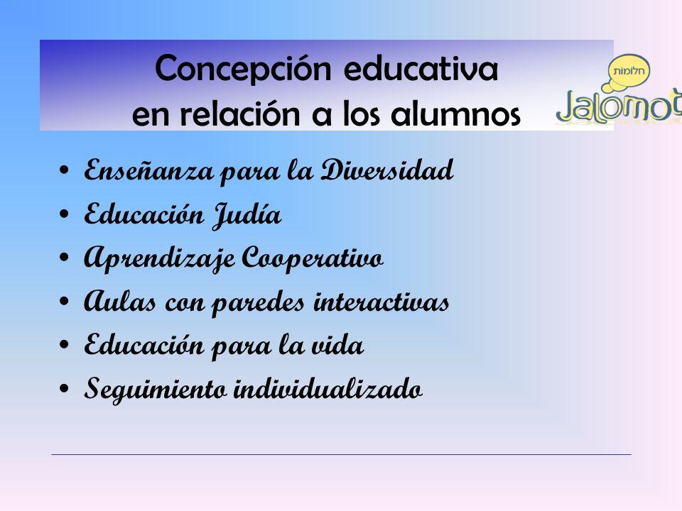 Concepción educativa en relación a los alumnos Enseñanza para la Diversidad Educación Judía Aprendizaje Cooperativo Aulas con paredes interactivas Edu
