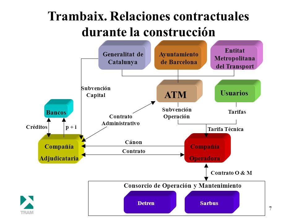 7 Bancos Generalitat de Catalunya Ayuntamiento de Barcelona Entitat Metropolitana del Transport Contrato O & M ATM DetrenSarbus Consorcio de Operación