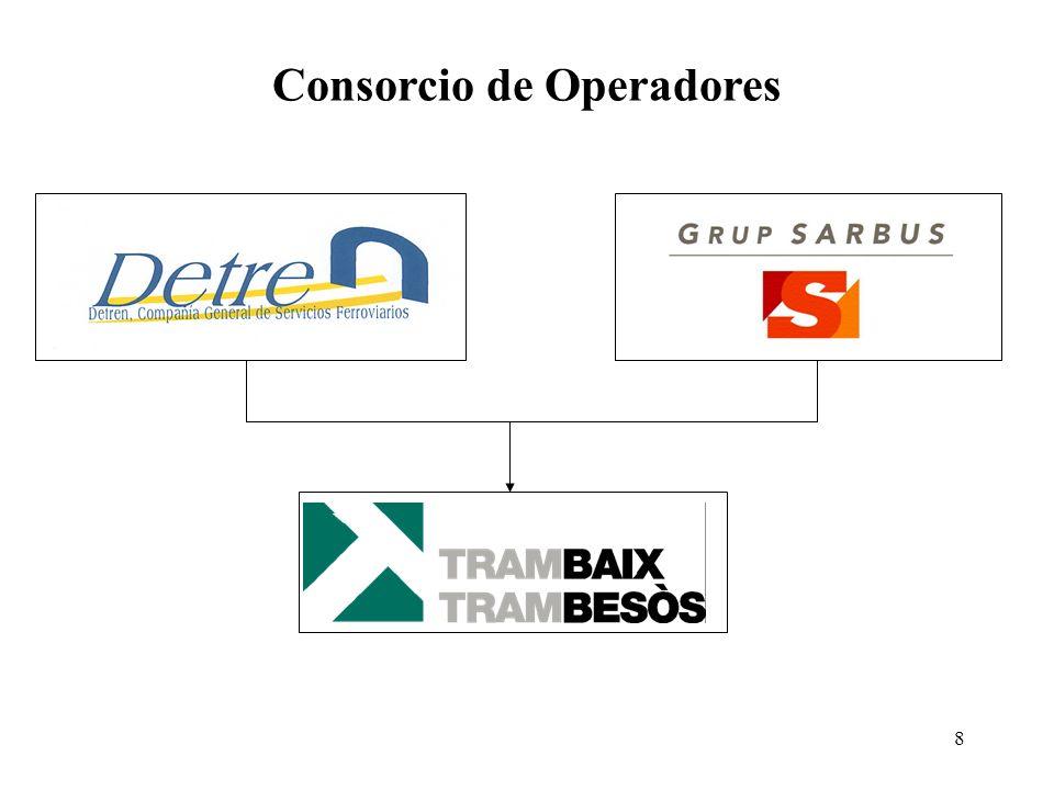 9 Los Contratos de Operación Operador es responsable de la explotación y el mantenimiento y renovación de todo el Sistema (O&M) Durante toda la concesión: 25 años / 27 años Remuneración anual comprometida en la Oferta.
