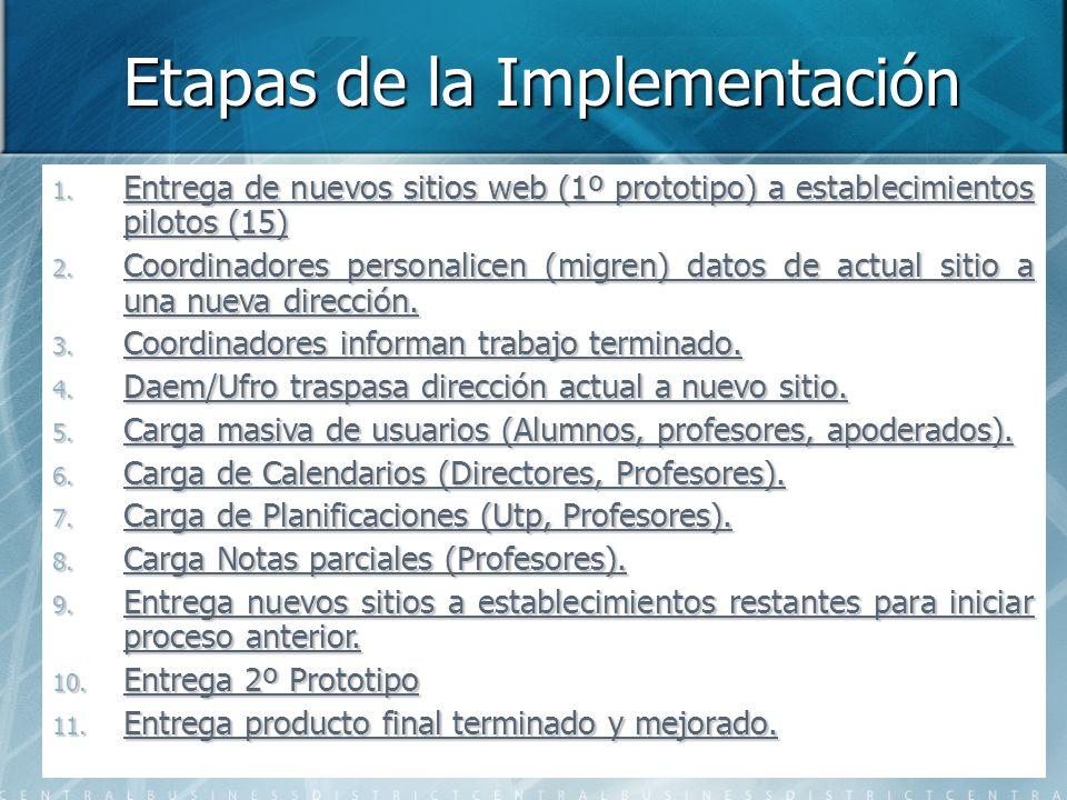 Etapas de la Implementación 1.