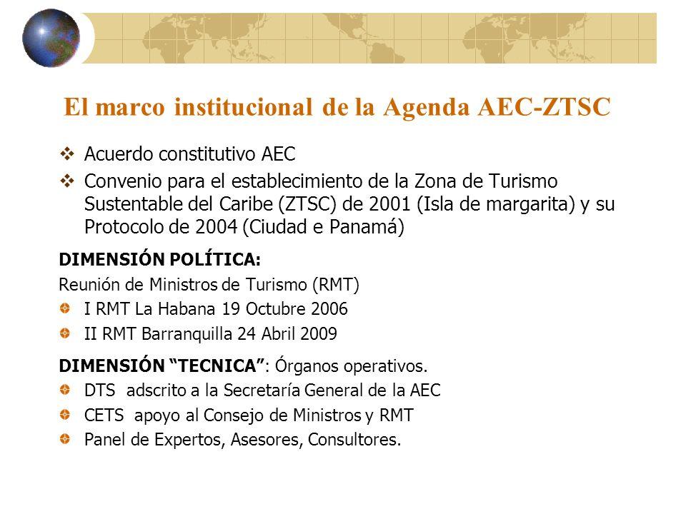 El marco institucional de la Agenda AEC-ZTSC Acuerdo constitutivo AEC Convenio para el establecimiento de la Zona de Turismo Sustentable del Caribe (Z
