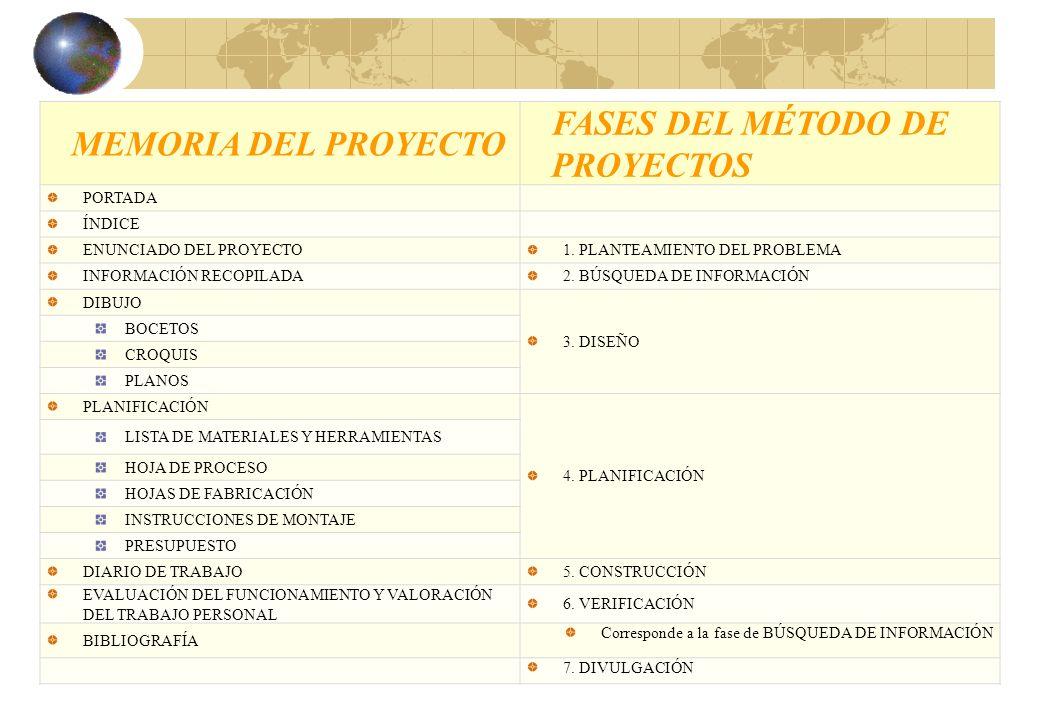 MEMORIA DEL PROYECTO FASES DEL MÉTODO DE PROYECTOS PORTADA ÍNDICE ENUNCIADO DEL PROYECTO1. PLANTEAMIENTO DEL PROBLEMA INFORMACIÓN RECOPILADA2. BÚSQUED