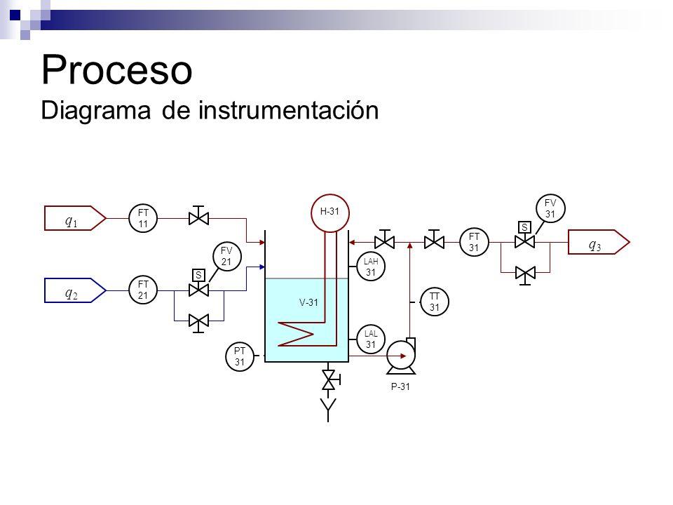 Proceso Diagrama de instrumentación S q1q1 q2q2 q3q3 S PT 31 FT 21 FT 11 FV 21 TT 31 LAL 31 LAH 31 FT 31 FV 31 P-31 V-31 H-31