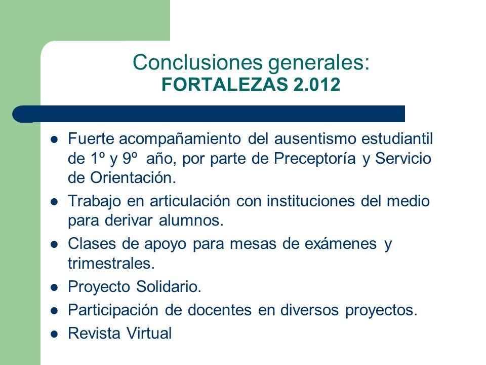 Conclusiones generales: FORTALEZAS 2.012 Fuerte acompañamiento del ausentismo estudiantil de 1º y 9º año, por parte de Preceptoría y Servicio de Orien