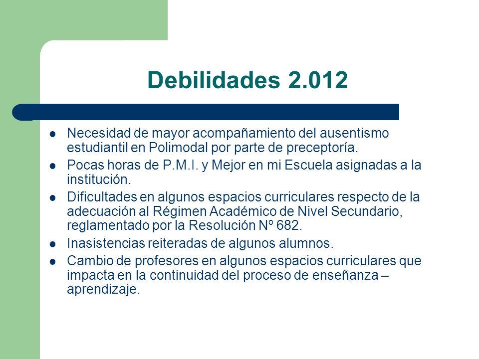 Debilidades 2.012 Necesidad de mayor acompañamiento del ausentismo estudiantil en Polimodal por parte de preceptoría. Pocas horas de P.M.I. y Mejor en