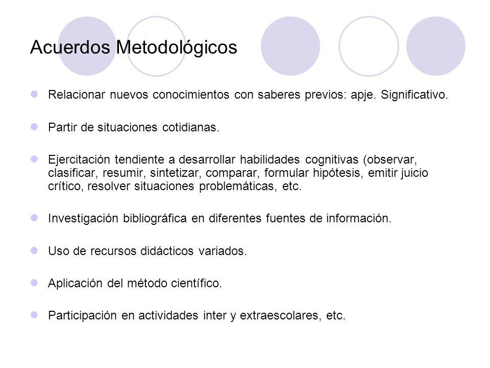 Acuerdos Metodológicos Relacionar nuevos conocimientos con saberes previos: apje. Significativo. Partir de situaciones cotidianas. Ejercitación tendie