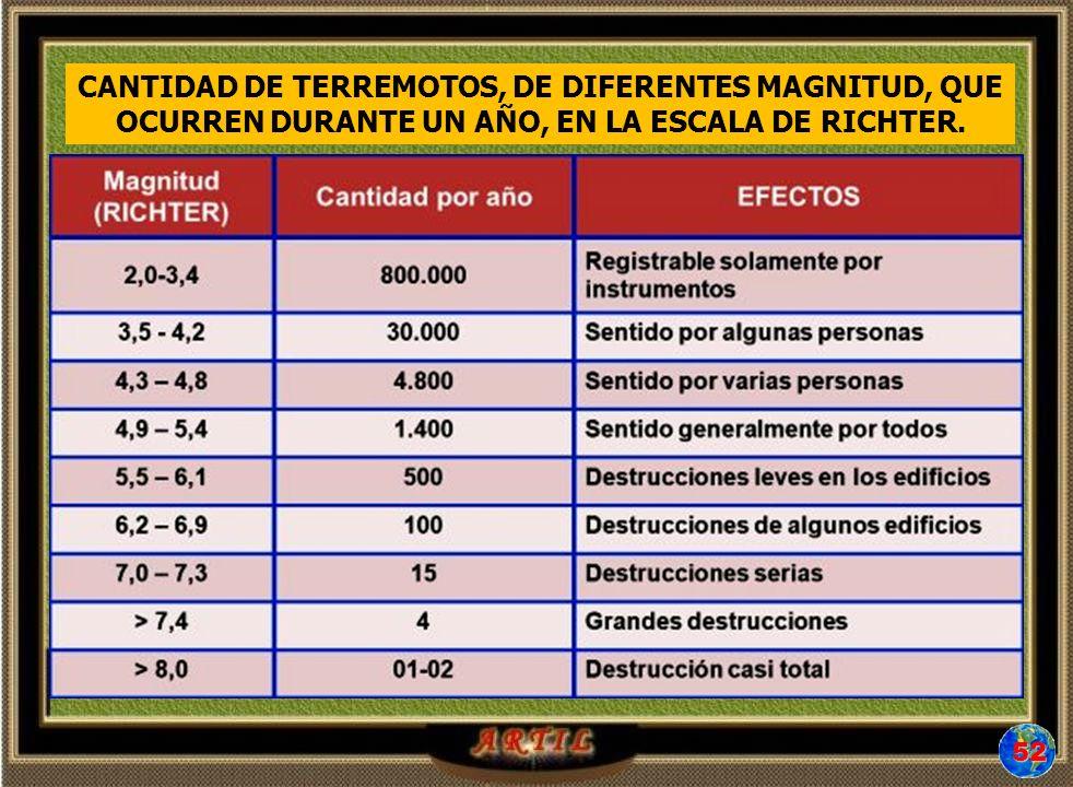 52 CANTIDAD DE TERREMOTOS, DE DIFERENTES MAGNITUD, QUE OCURREN DURANTE UN AÑO, EN LA ESCALA DE RICHTER.