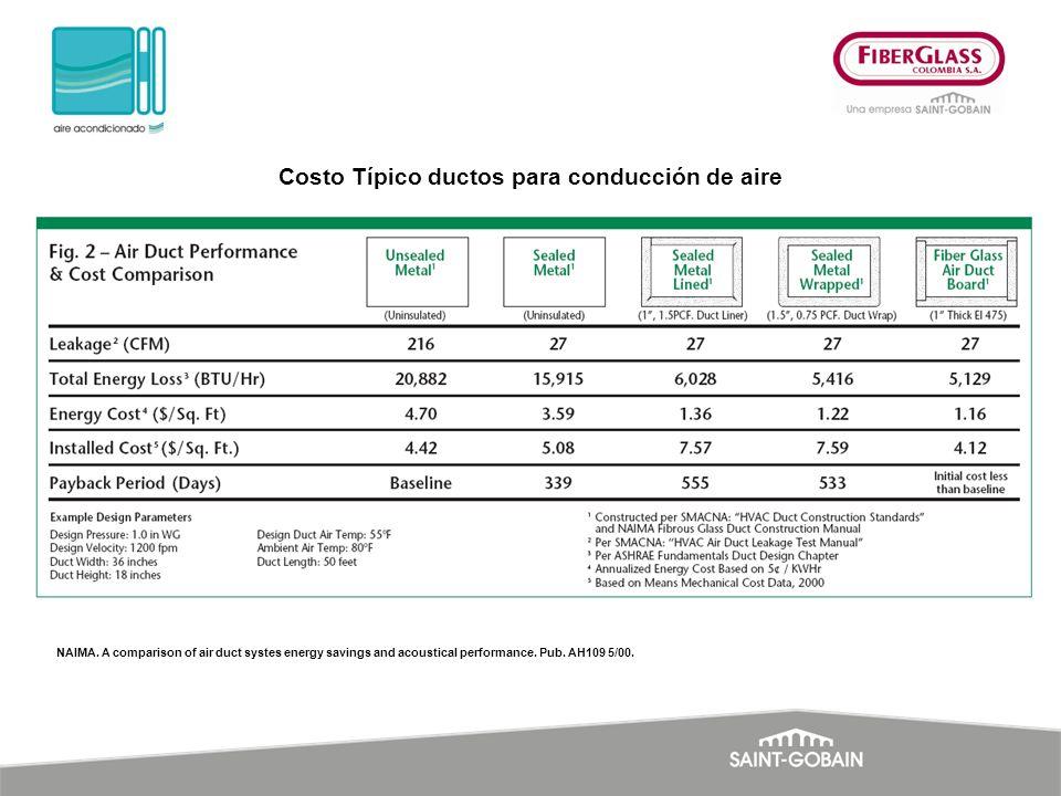 Costo Típico ductos para conducción de aire NAIMA. A comparison of air duct systes energy savings and acoustical performance. Pub. AH109 5/00.