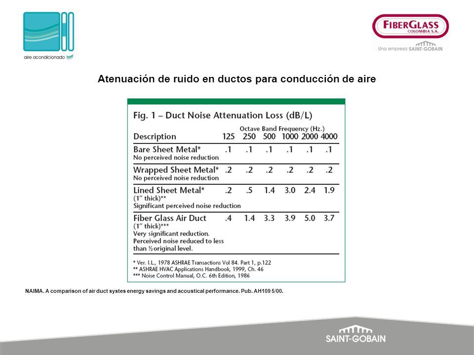 Atenuación de ruido en ductos para conducción de aire NAIMA. A comparison of air duct systes energy savings and acoustical performance. Pub. AH109 5/0