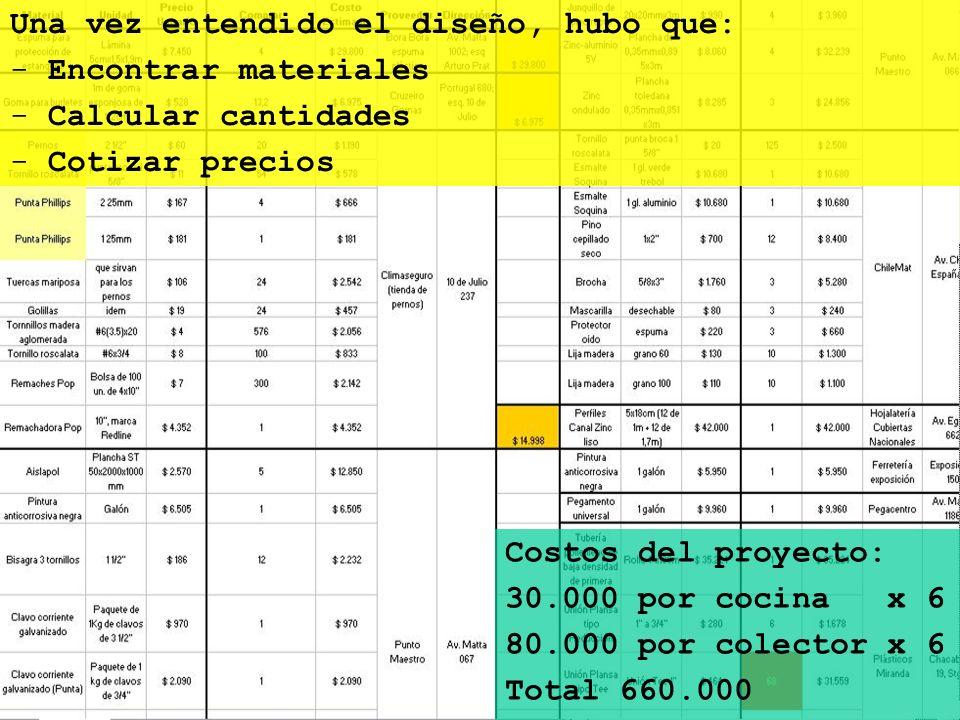 Una vez entendido el diseño, hubo que: - Encontrar materiales - Calcular cantidades - Cotizar precios Costos del proyecto: 30.000 por cocina x 6 80.00