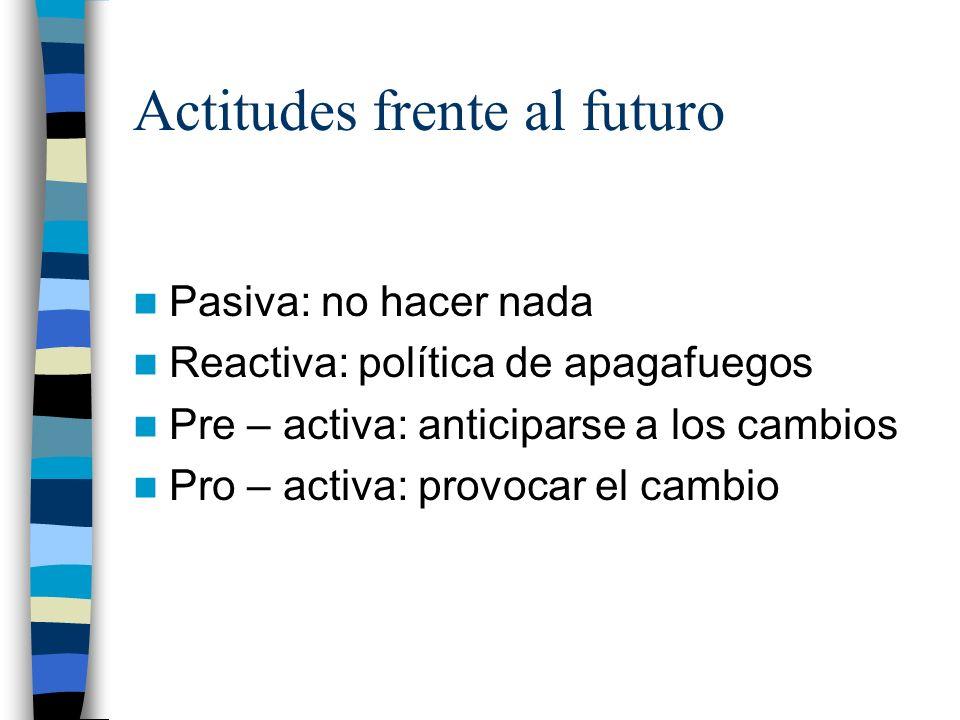 Actitudes frente al futuro Pasiva: no hacer nada Reactiva: política de apagafuegos Pre – activa: anticiparse a los cambios Pro – activa: provocar el c