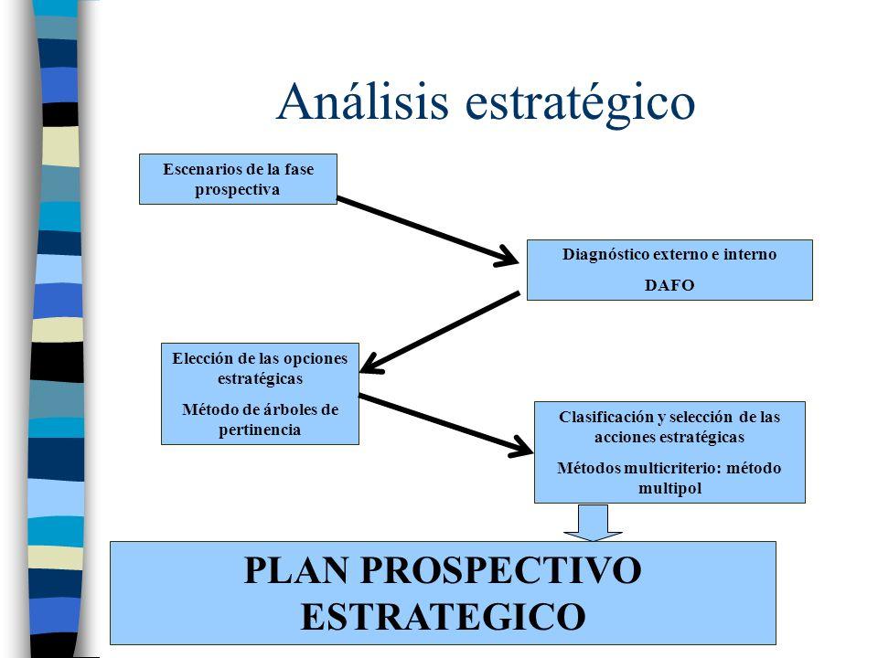 Análisis estratégico Escenarios de la fase prospectiva Diagnóstico externo e interno DAFO Elección de las opciones estratégicas Método de árboles de p