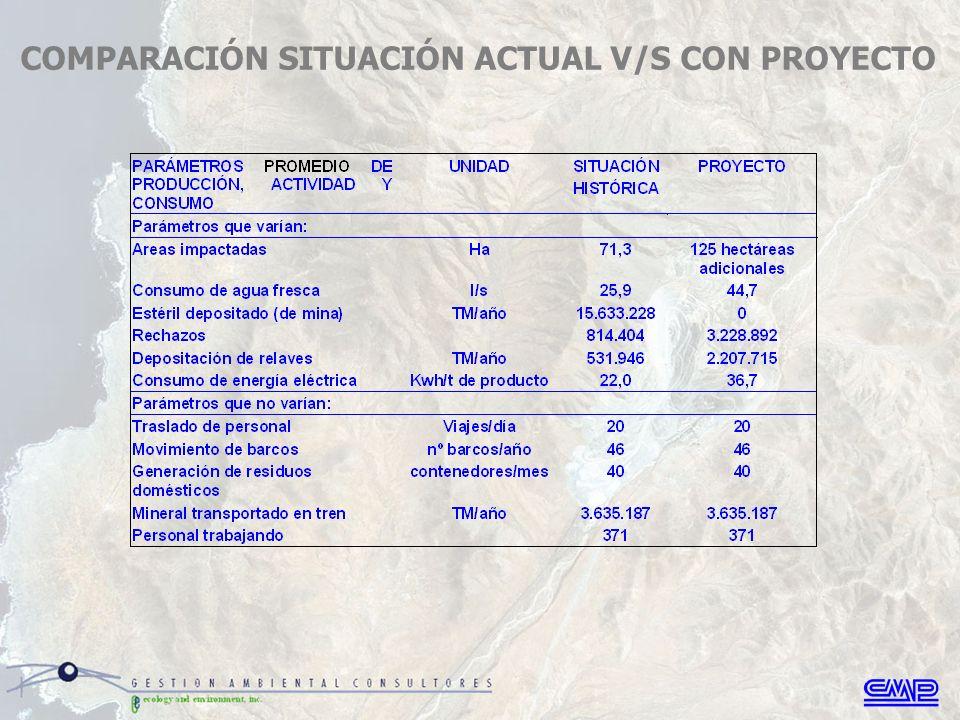 COMPARACIÓN SITUACIÓN ACTUAL V/S CON PROYECTO