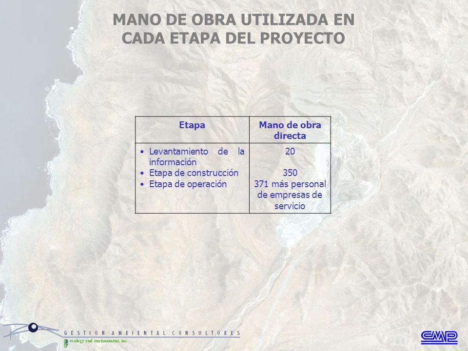 MANO DE OBRA UTILIZADA EN CADA ETAPA DEL PROYECTO EtapaMano de obra directa Levantamiento de la información Etapa de construcción Etapa de operación 20 350 371 más personal de empresas de servicio