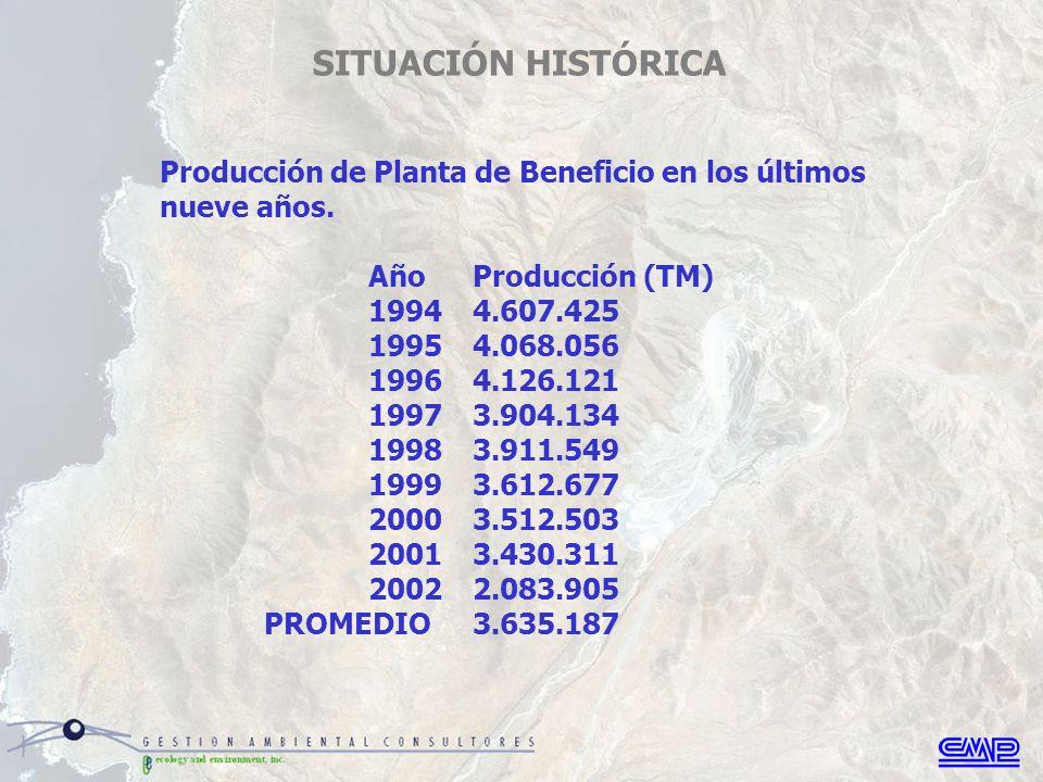 Producción de Planta de Beneficio en los últimos nueve años.