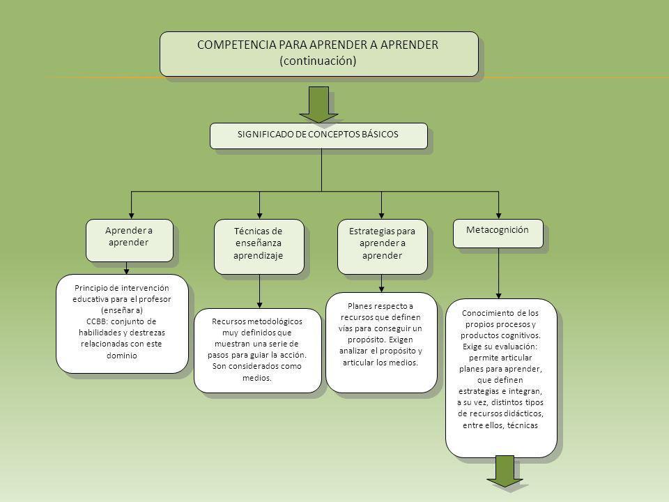 SIGNIFICADO DE CONCEPTOS BÁSICOS COMPETENCIA PARA APRENDER A APRENDER (continuación) COMPETENCIA PARA APRENDER A APRENDER (continuación) Aprender a aprender Técnicas de enseñanza aprendizaje Metacognición Estrategias para aprender a aprender Principio de intervención educativa para el profesor (enseñar a) CCBB: conjunto de habilidades y destrezas relacionadas con este dominio Principio de intervención educativa para el profesor (enseñar a) CCBB: conjunto de habilidades y destrezas relacionadas con este dominio Recursos metodológicos muy definidos que muestran una serie de pasos para guiar la acción.