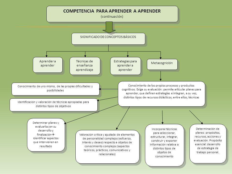 SIGNIFICADO DE CONCEPTOS BÁSICOS COMPETENCIA PARA APRENDER A APRENDER (continuación) COMPETENCIA PARA APRENDER A APRENDER (continuación) Aprender a aprender Técnicas de enseñanza aprendizaje Metacognición Estrategias para aprender a aprender Conocimiento de los propios procesos y productos cognitivos.