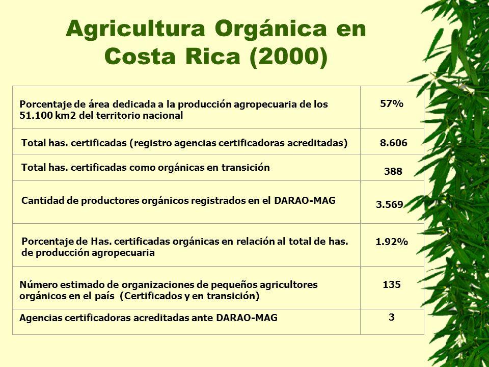 Agricultura Orgánica en Costa Rica (2000) Porcentaje de área dedicada a la producción agropecuaria de los 51.100 km2 del territorio nacional 57% 1.92%
